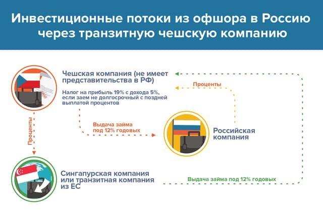 Доход полученный российской фирмой расположенной в китае